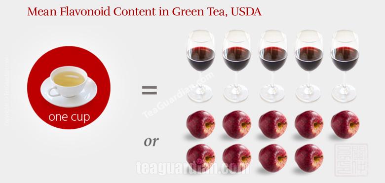 Mean flavonoid content in green tea vs apple vs red wine